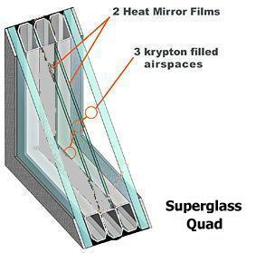 High performance windows texasishot energy efficiency Super insulated windows